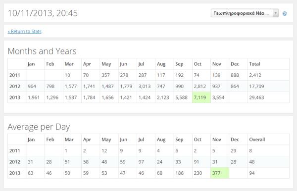site_stats_Nov2013